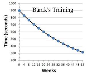 Barak's Training