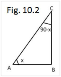 Fig.10.2