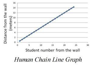 Human Chain Line Graph
