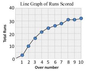 Line Graph of Runs Scored
