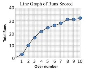 Line Graph of Runs Scored