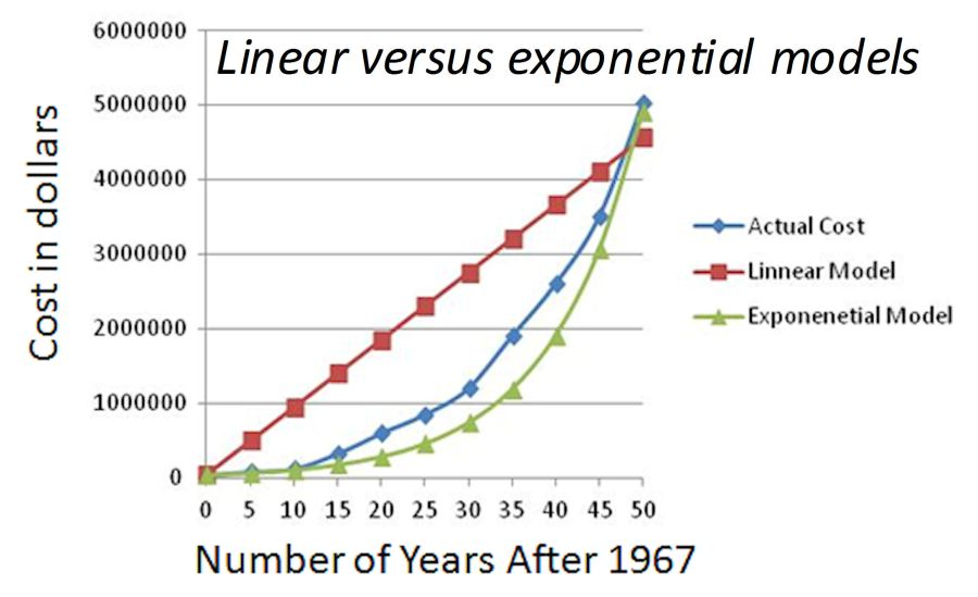 Linear versus exponential models