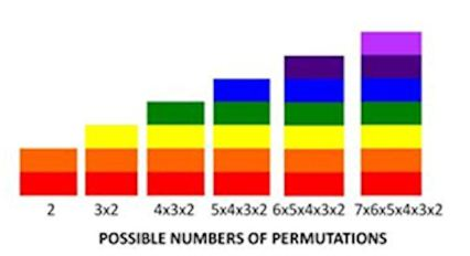 poaaible numbers of permutations