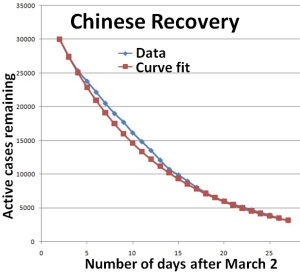 chinarecovery